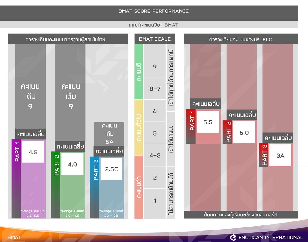 bmat score performance
